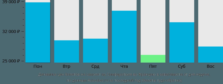 Динамика цен билетов на самолет из Симферополя во Францию в зависимости от дня недели