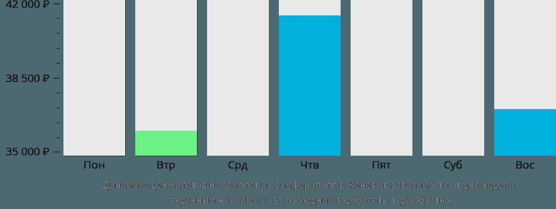 Динамика цен билетов на самолет из Симферополя в Женеву в зависимости от дня недели