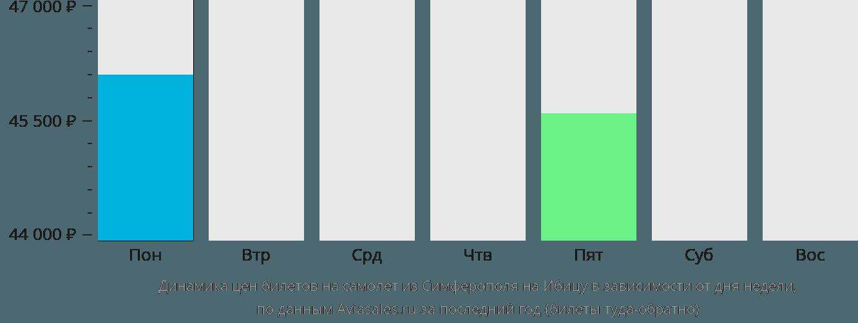 Динамика цен билетов на самолет из Симферополя  на Ибицу в зависимости от дня недели