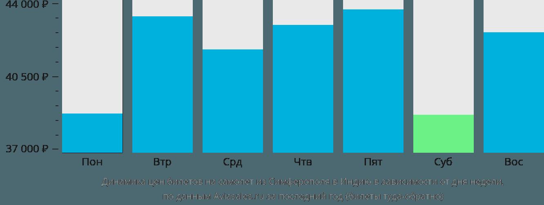 Динамика цен билетов на самолет из Симферополя в Индию в зависимости от дня недели