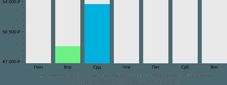 Динамика цен билетов на самолет из Симферополя в Костанай в зависимости от дня недели