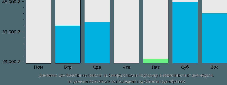Динамика цен билетов на самолет из Симферополя в Подгорицу в зависимости от дня недели