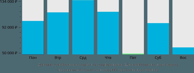 Динамика цен билетов на самолёт из Симферополя в США в зависимости от дня недели
