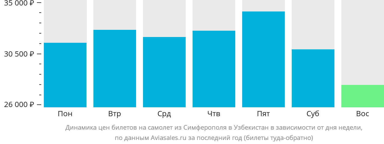 Динамика цен билетов на самолет из Симферополя в Узбекистан в зависимости от дня недели