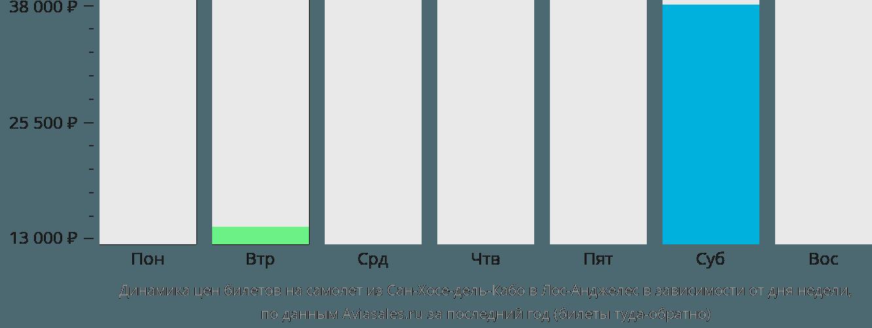 Динамика цен билетов на самолёт из Сан-Хосе-дель-Кабо в Лос-Анджелес в зависимости от дня недели