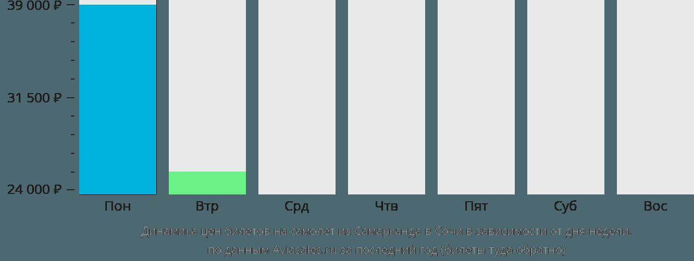 Динамика цен билетов на самолет из Самарканда в Сочи в зависимости от дня недели