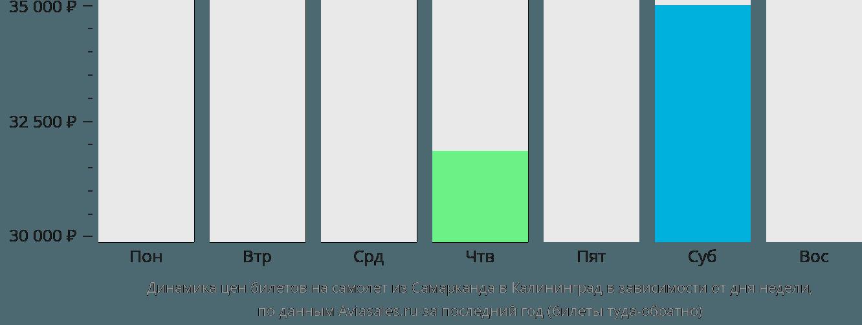 Динамика цен билетов на самолёт из Самарканда в Калининград в зависимости от дня недели