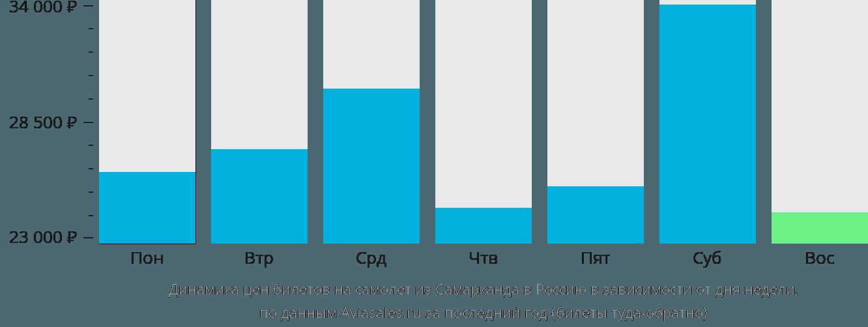 Динамика цен билетов на самолет из Самарканда в Россию в зависимости от дня недели