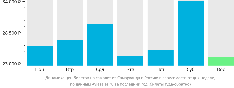 Динамика цен билетов на самолёт из Самарканда в Россию в зависимости от дня недели