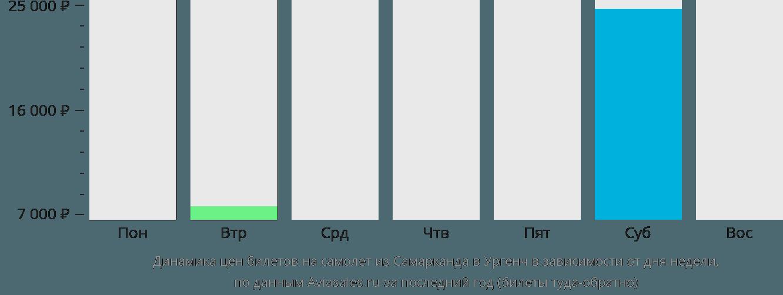 Динамика цен билетов на самолет из Самарканда в Ургенч в зависимости от дня недели