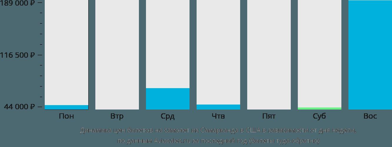 Акции и распродажи авиакомпаний на рейсы в самарканд.