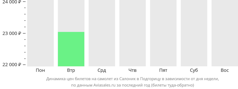 Динамика цен билетов на самолет из Салоник в Подгорицу в зависимости от дня недели