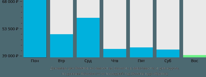 Динамика цен билетов на самолет из Сиялкота в зависимости от дня недели