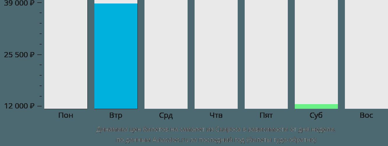 Динамика цен билетов на самолет из Скироса в зависимости от дня недели