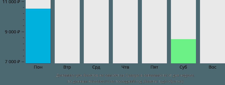 Динамика цен билетов на самолет из Суккура в зависимости от дня недели