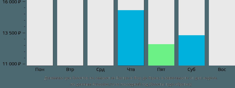 Динамика цен билетов на самолет из Кастри в Фор-де-Франс в зависимости от дня недели