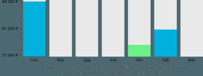 Динамика цен билетов на самолет из Салехарда на Пхукет в зависимости от дня недели