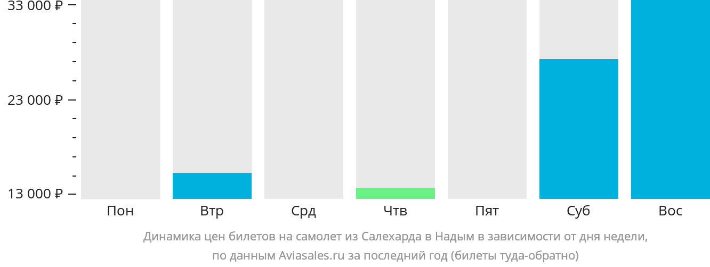 Динамика цен билетов на самолет из Салехарда в Надым в зависимости от дня недели