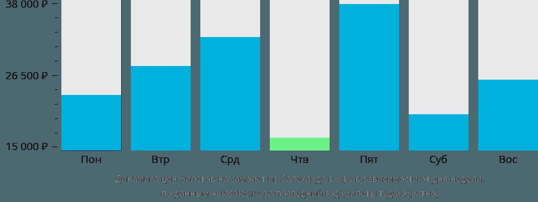 Динамика цен билетов на самолет из Салехарда в Уфу в зависимости от дня недели