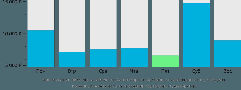 Динамика цен билетов на самолет из Санта-Марты в Колумбию в зависимости от дня недели