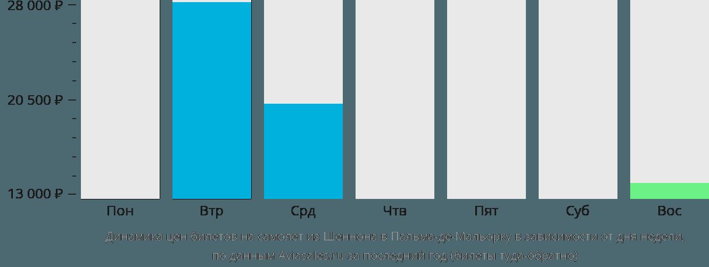 Динамика цен билетов на самолет из Шеннона в Пальма-де-Майорку в зависимости от дня недели