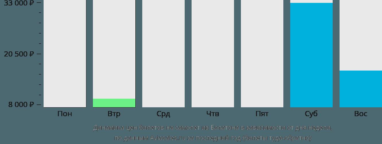 Динамика цен билетов на самолет из Балатона в зависимости от дня недели