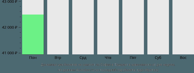 Динамика цен билетов на самолет из Софии в Ташкент в зависимости от дня недели