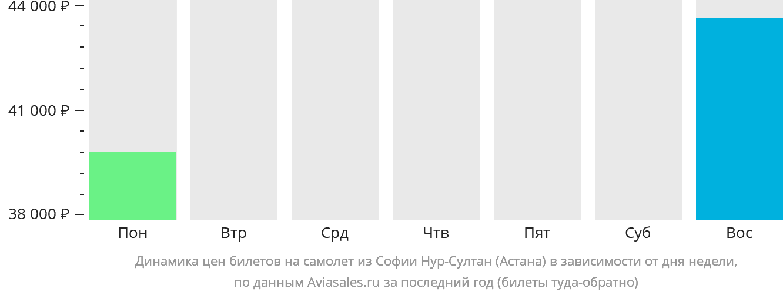 Динамика цен билетов на самолет из Софии в Астану в зависимости от дня недели