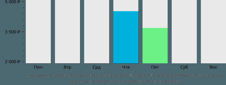 Динамика цен билетов на самолет из Санта-Крус-де-Ла-Пальмы на Тенерифе в зависимости от дня недели