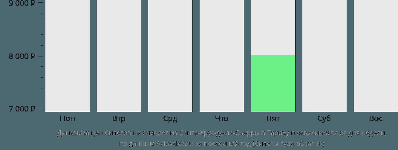 Динамика цен билетов на самолет из Санта-Крус-де-ла-Сьерры в Тариху в зависимости от дня недели