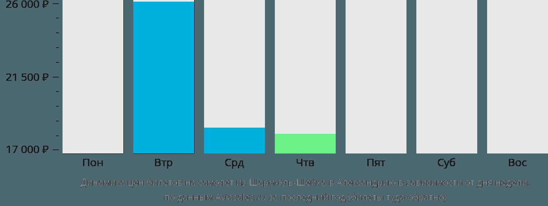 Динамика цен билетов на самолет из Шарма-Эля-Шейха в Александрию в зависимости от дня недели