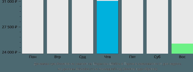 Динамика цен билетов на самолет из Шарм-эль-Шейха в Париж в зависимости от дня недели