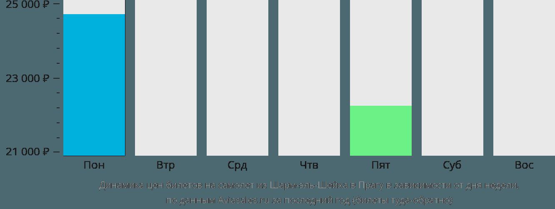 Динамика цен билетов на самолет из Шарм-эль-Шейха в Прагу в зависимости от дня недели