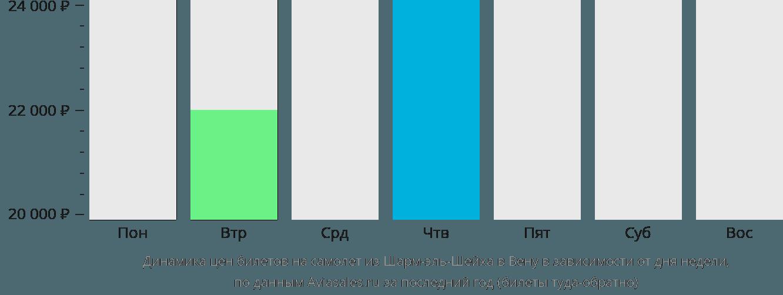 Динамика цен билетов на самолет из Шарм-эль-Шейха в Вену в зависимости от дня недели