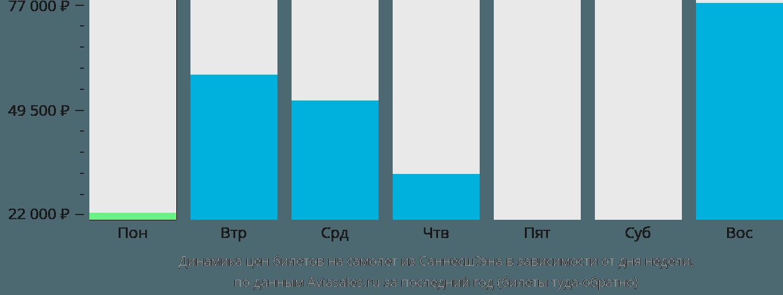 Динамика цен билетов на самолет из Саннесшёэна в зависимости от дня недели