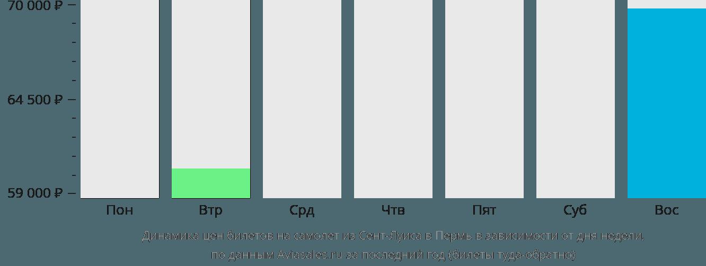 Динамика цен билетов на самолет из Сент-Луиса в Пермь в зависимости от дня недели