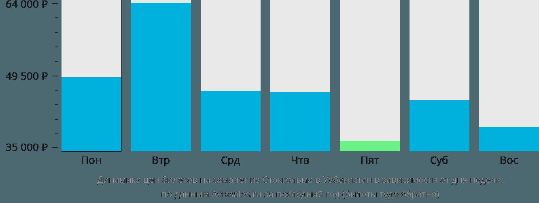Динамика цен билетов на самолет из Стокгольма в Узбекистан в зависимости от дня недели