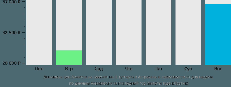 Динамика цен билетов на самолет из Штутгарта в Астрахань в зависимости от дня недели