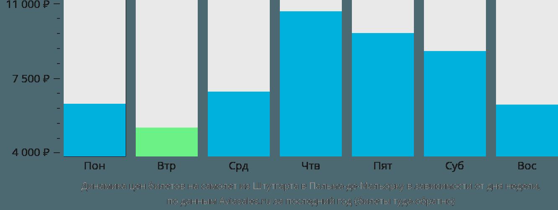 Динамика цен билетов на самолет из Штутгарта в Пальма-де-Майорку в зависимости от дня недели