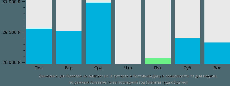 Динамика цен билетов на самолет из Штутгарта в Ростов-на-Дону в зависимости от дня недели
