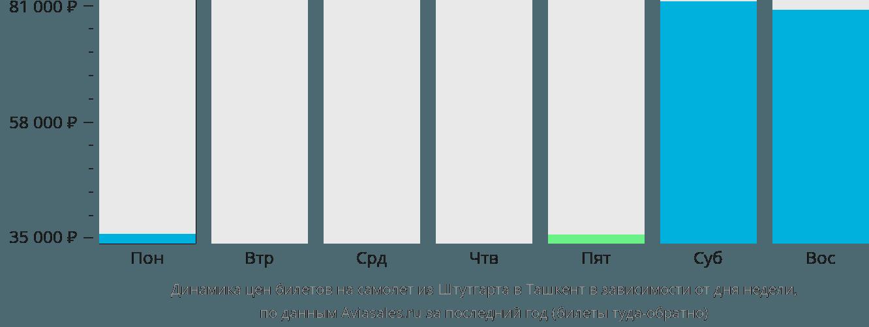 Динамика цен билетов на самолет из Штутгарта в Ташкент в зависимости от дня недели