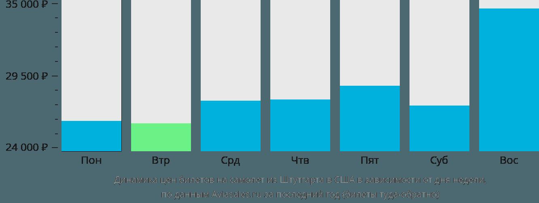 Динамика цен билетов на самолет из Штутгарта в США в зависимости от дня недели