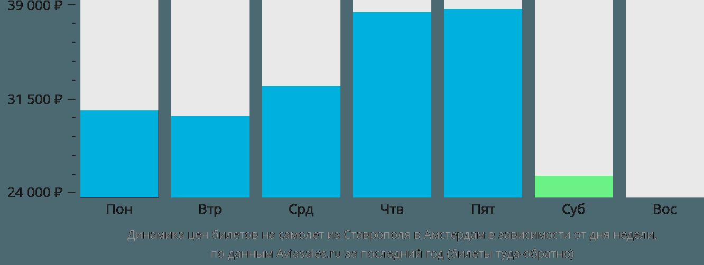 Динамика цен билетов на самолёт из Ставрополя в Амстердам в зависимости от дня недели