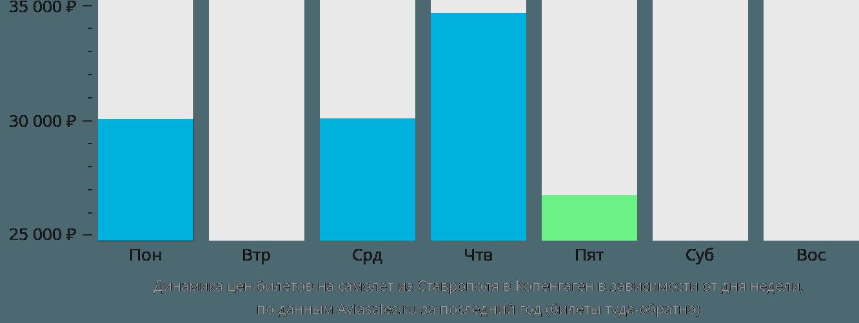 Динамика цен билетов на самолет из Ставрополя в Копенгаген в зависимости от дня недели