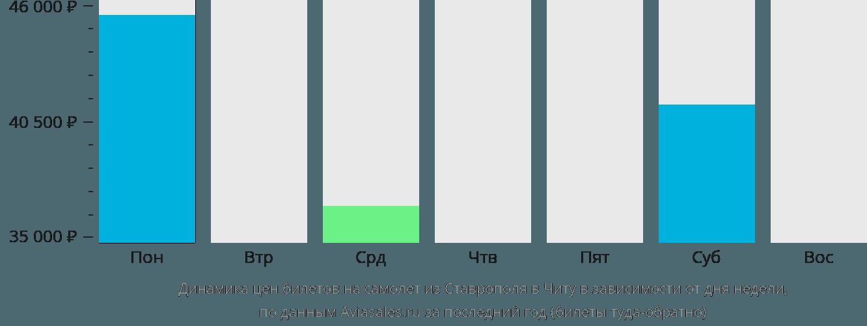 Динамика цен билетов на самолёт из Ставрополя в Читу в зависимости от дня недели