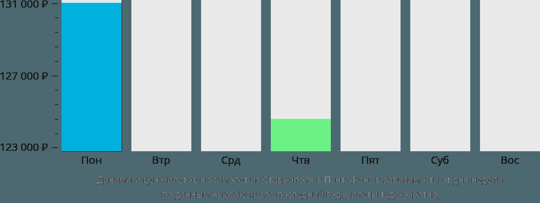 Динамика цен билетов на самолет из Ставрополя в Пунту-Кану в зависимости от дня недели