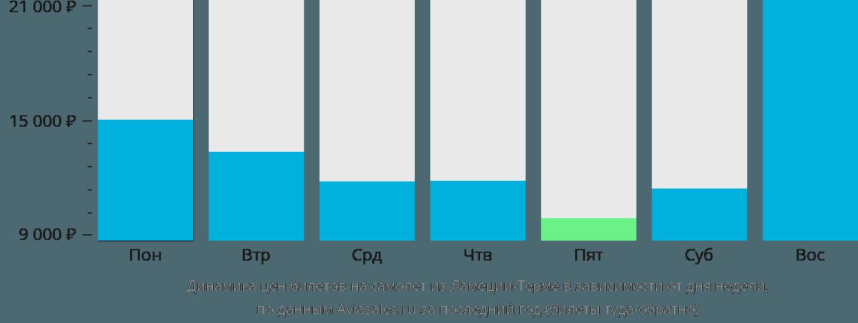 Динамика цен билетов на самолет из Ламеция-Терме в зависимости от дня недели