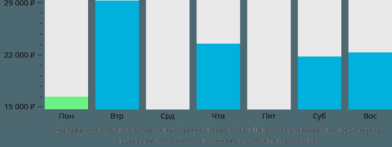 Динамика цен билетов на самолет из Ламеция-Терме в Санкт-Петербург в зависимости от дня недели