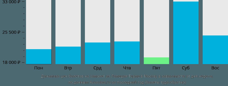 Динамика цен билетов на самолет из Ламеция-Терме в Москву в зависимости от дня недели