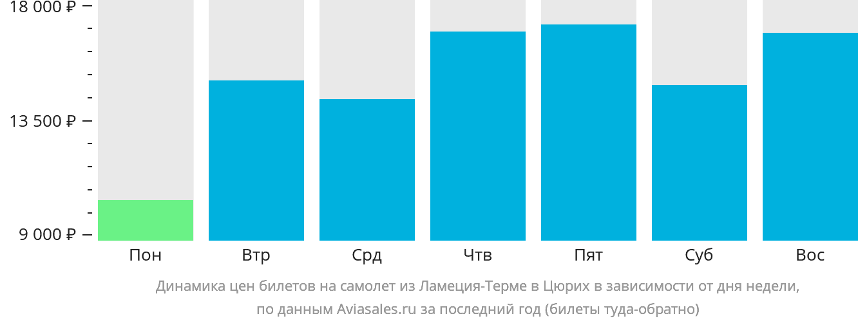 Динамика цен билетов на самолёт из Ламеция-Терме в Цюрих в зависимости от дня недели